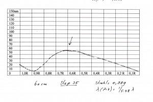 60 cm step 35