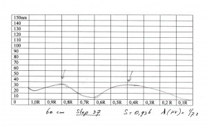 60 cm step 37